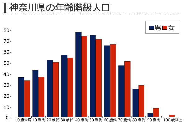 神奈川県の年齢階級別人口