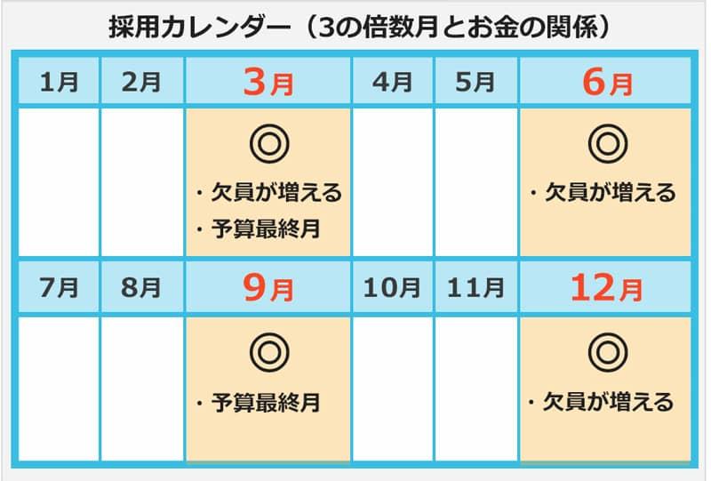 採用カレンダー
